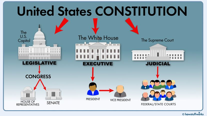 Who Makes Up The Judicial Branch?